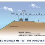 Typical Section of Proposed Seward Highway Rehabilitation